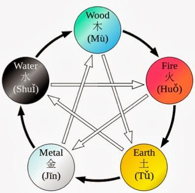 Čínský pentagram